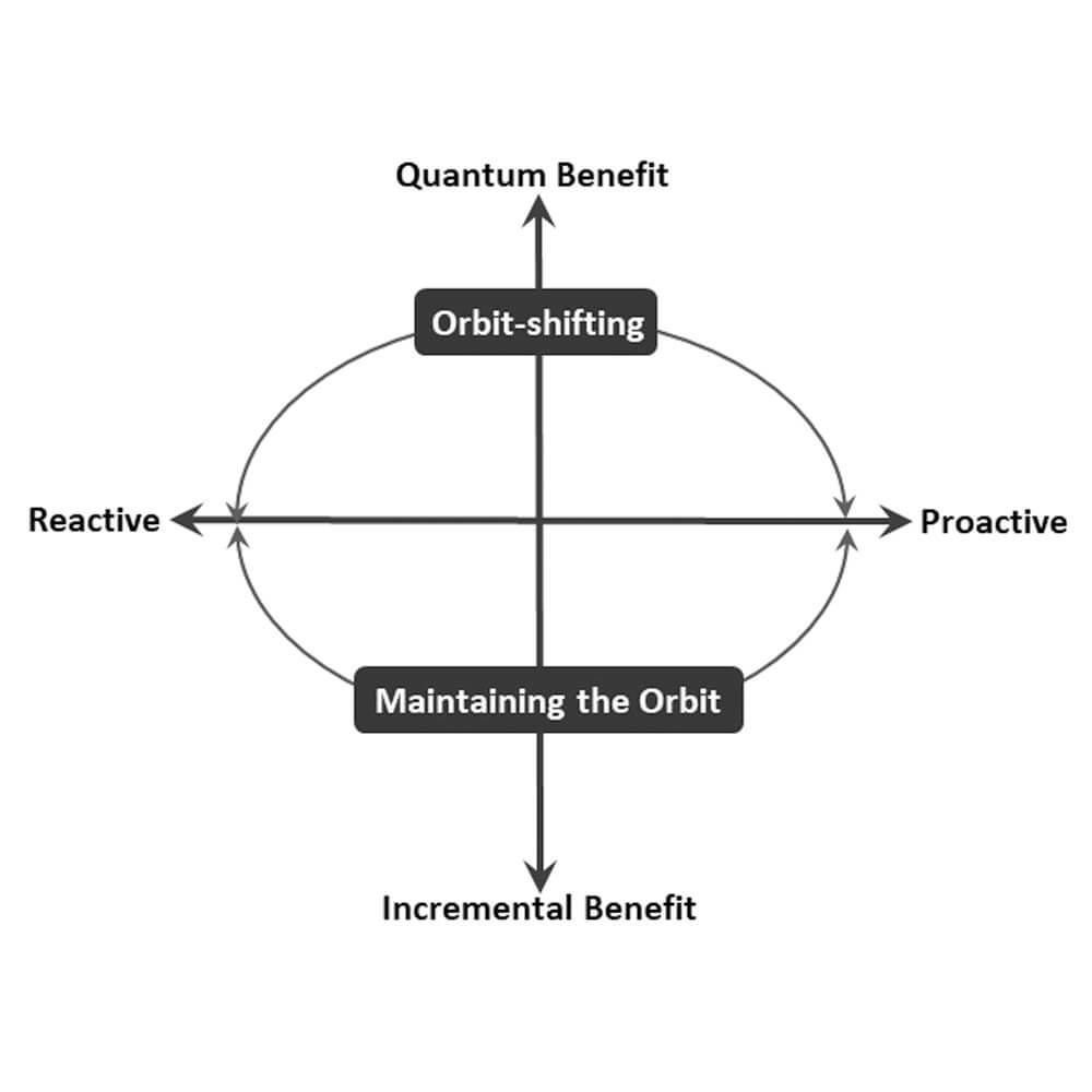 Orbit Maintaining Vs. Orbit-Shifting